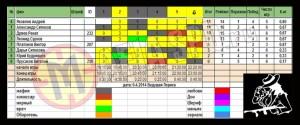 рейтинг игроков от 9 апреля